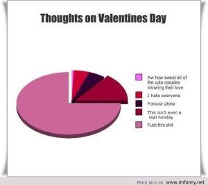 valentines chart